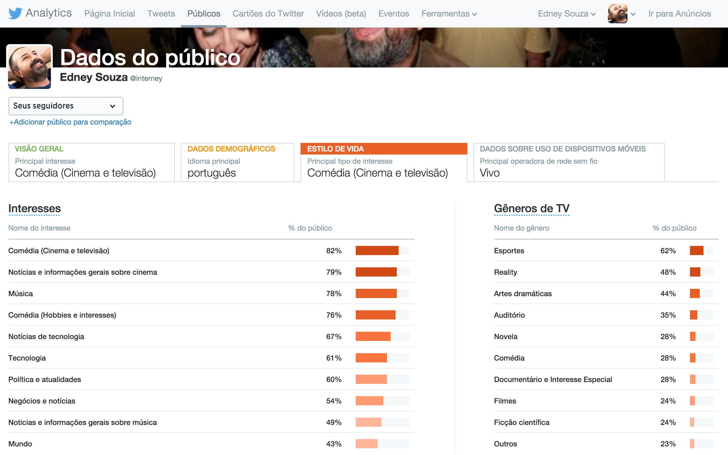 Twitter - Publicos