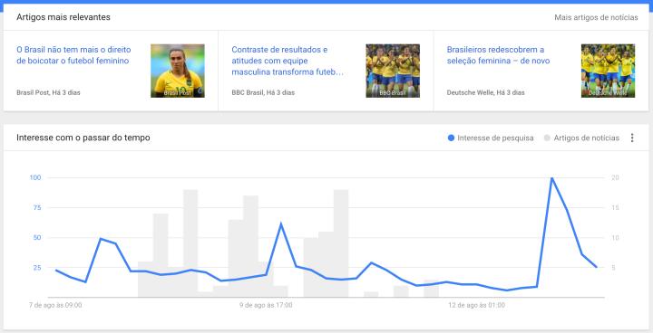 Google Trends Historia - Artigos.png