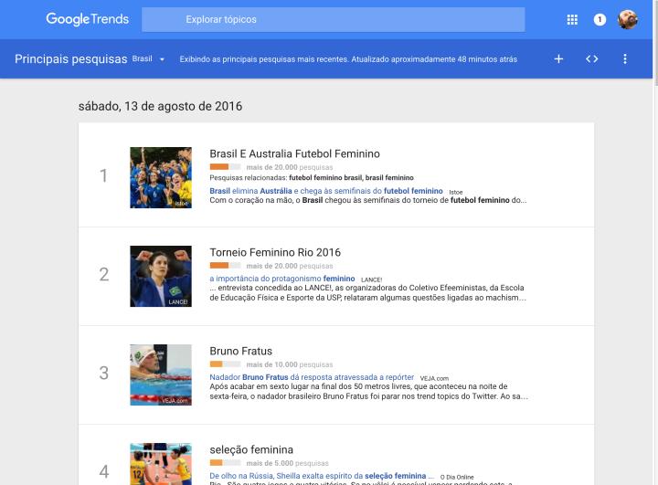 Google Trends  Principais pesquisas