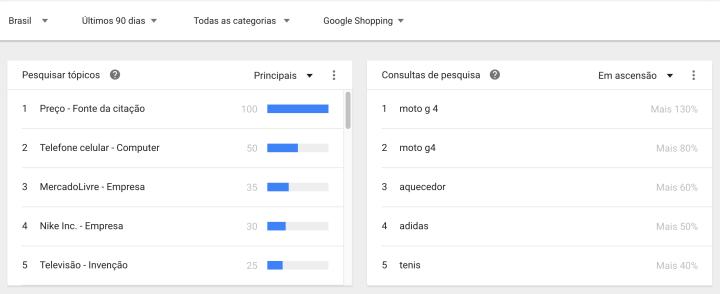 Principais buscas e topicos Google Shopping.png