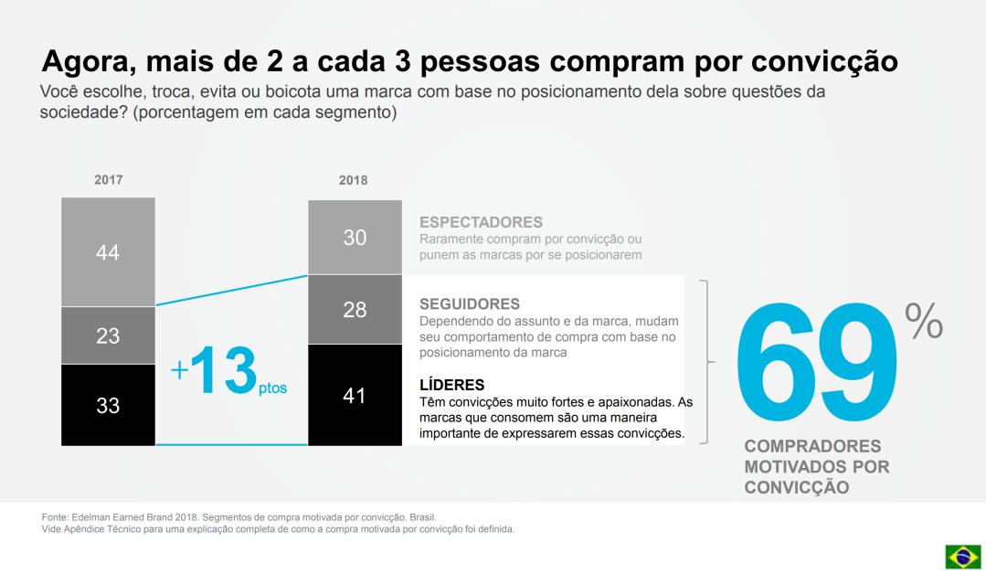 Slide da pesquisa da Edelman mostrando que 69% dos brasileiros compram motivados por questões sociais